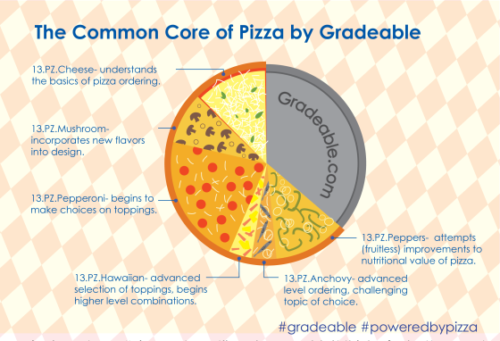 The Common Core of Pizza