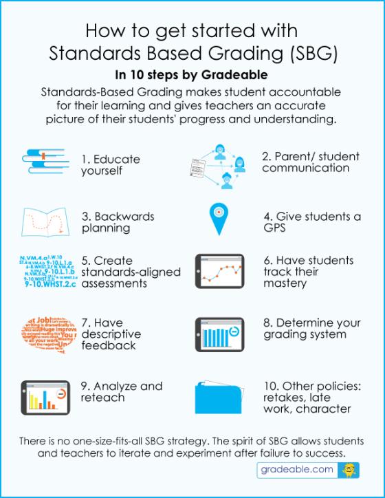 standards based learning ebook