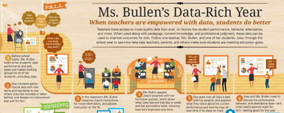 Mrs. Bullen's Data-Rich Year via dataqualitycampaign.org